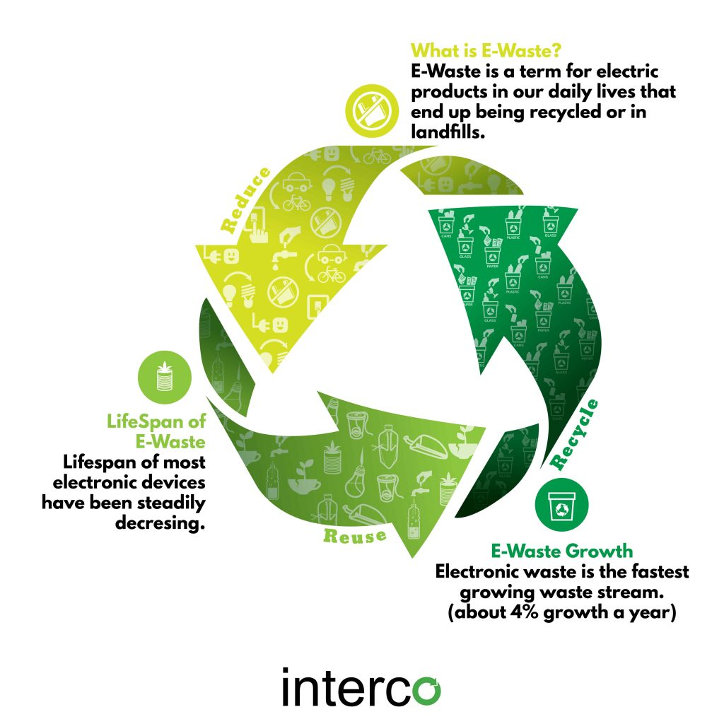 Interco provides metals, computers, and electronics recycling services to a broad array of industrial organizations.